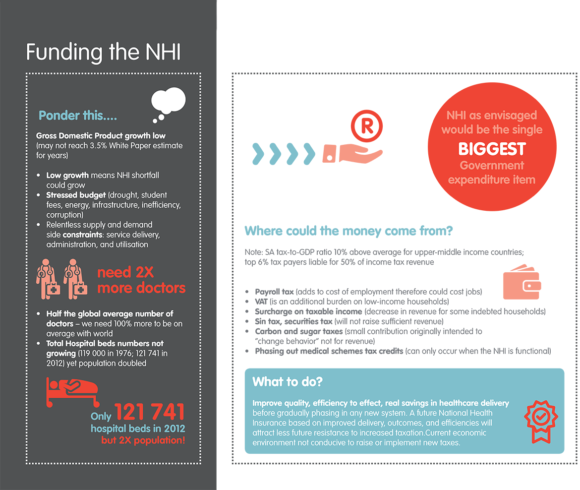Funding the NHI